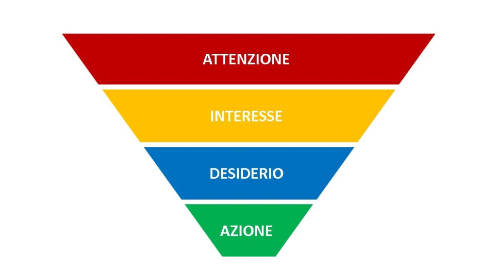 WEB MARKETING FUNNEL