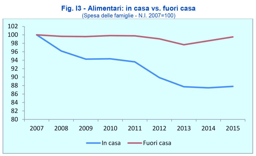 FIPE - Report analisi alimentare fuori casa Italia 2016